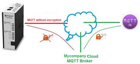 Encrypted MQTT communication with AB7554 - Anybus Gateways
